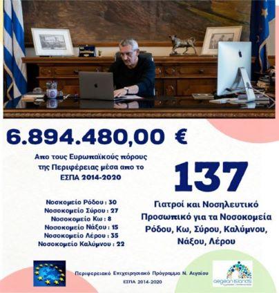 137 γιατροί και νοσηλευτικό προσωπικό στα Νοσοκομεία Ρόδου, Σύρου, Κω, Νάξου, Καλύμνου και Λέρου, με ευρωπαϊκούς  πόρους της Περιφέρειας, ύψους 6,89 εκατ. ευρώ